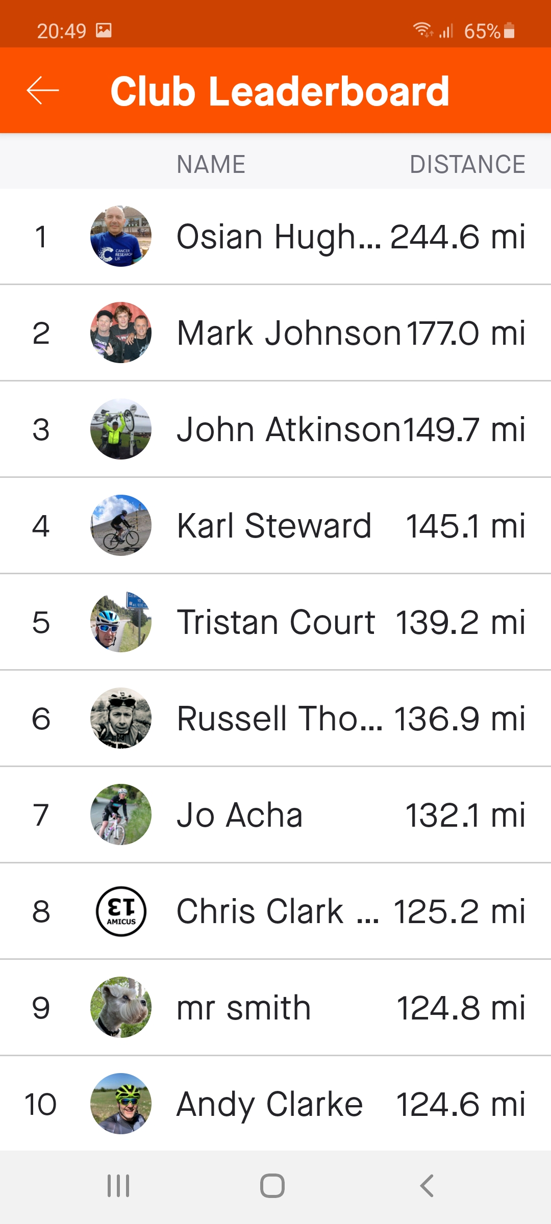 HASSRA Cycling Challenge Leaderboard w.e. 26 July